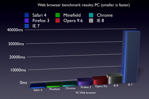 CNET Safari 4 Beta Benchmark