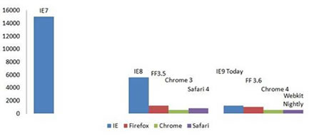 IE9 Devbuild SunSpider Results